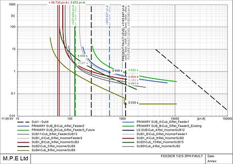 protection coordination plot