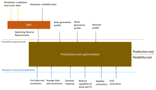 production cost optimisation tool