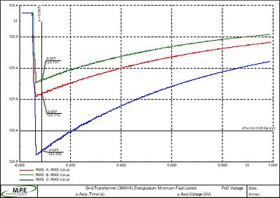 P28 transformer energisation studies