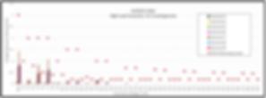 harmonic voltage graph