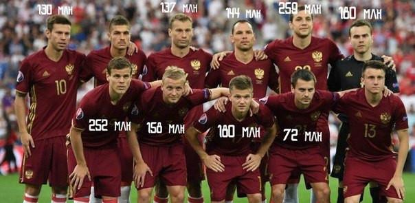 Зарплата футболистов сборной России