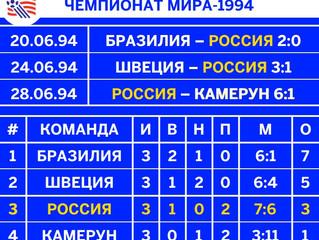 Статистика выступлений сборной России на чемпионатах мира и европы.