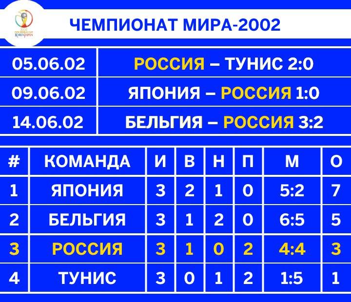 ЧМ-2002