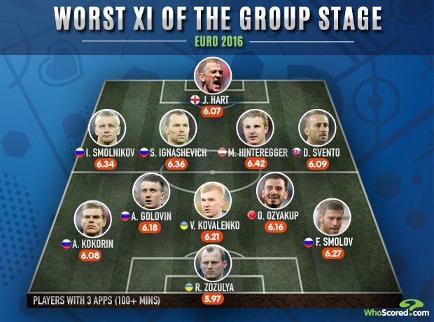 Евро-2016. Символическая сборная худших игроков