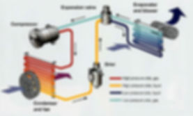 how an ac system works. www.nw-aircon.co.uk