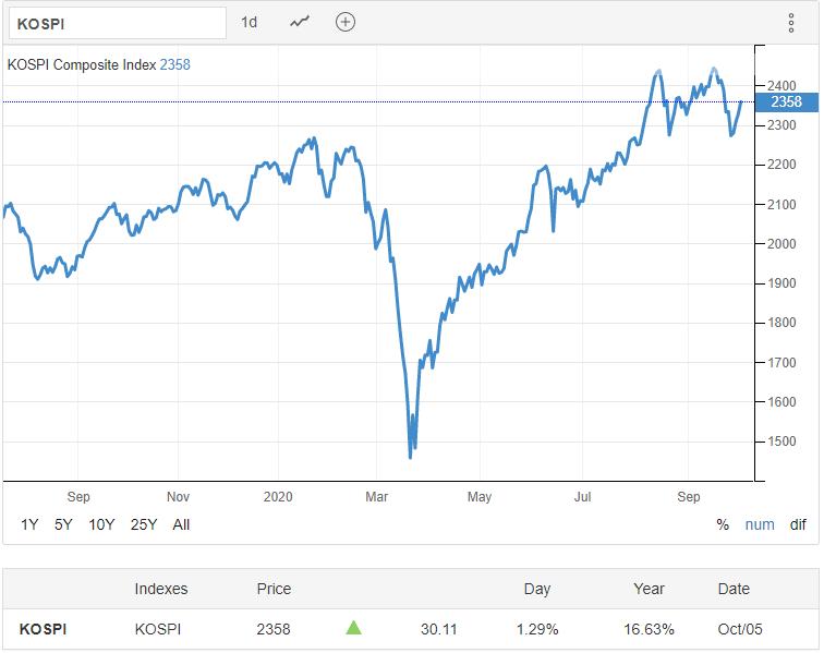 KOSPI 05.10.2020 - Trading Economics