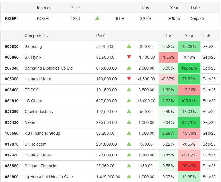 KOSPI 25.09.2020 - Trading Economics