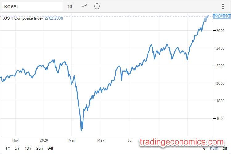 KOSPI 14.12.2020 - Trading Economics
