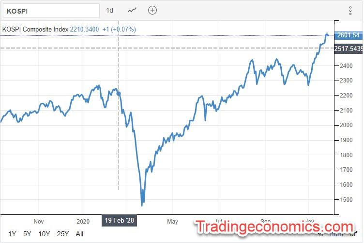 KOSPI 25.11.2020 - Trading Economics