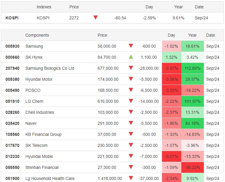 KOSPI 24.09.2020 - Trading Economics