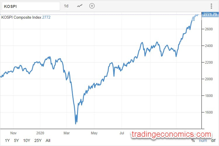 KOSPI 16.12.2020 - Trading Economics