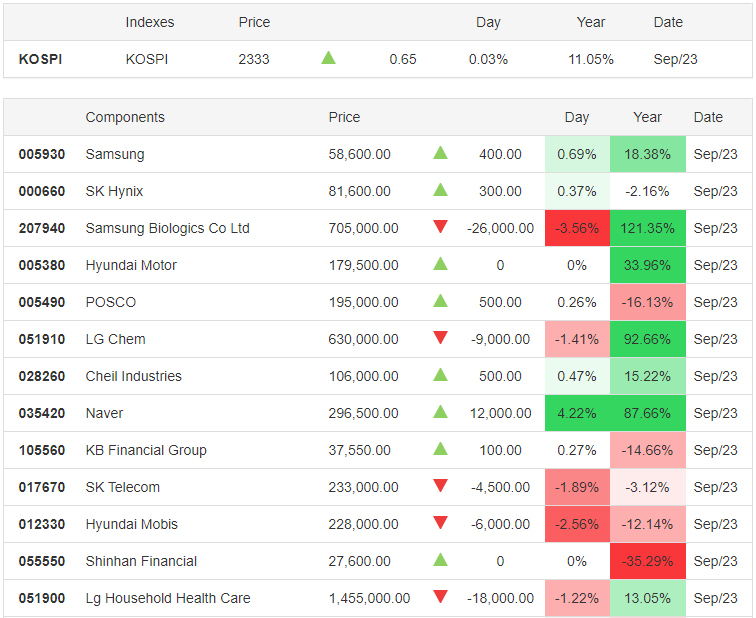 KOSPI 23.09.2020 - Trading Economics