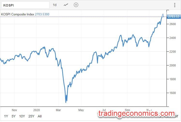 KOSPI 08.12.2020 - Trading Economics