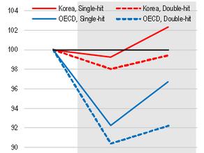 Koreas Wirtschaft kommt langsam aus Covid19 raus