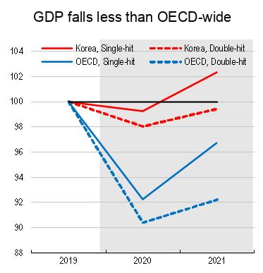 Koreas Wirtschaftsprognose der OECD im Vergleich mit anderen Mitgliedsländern.