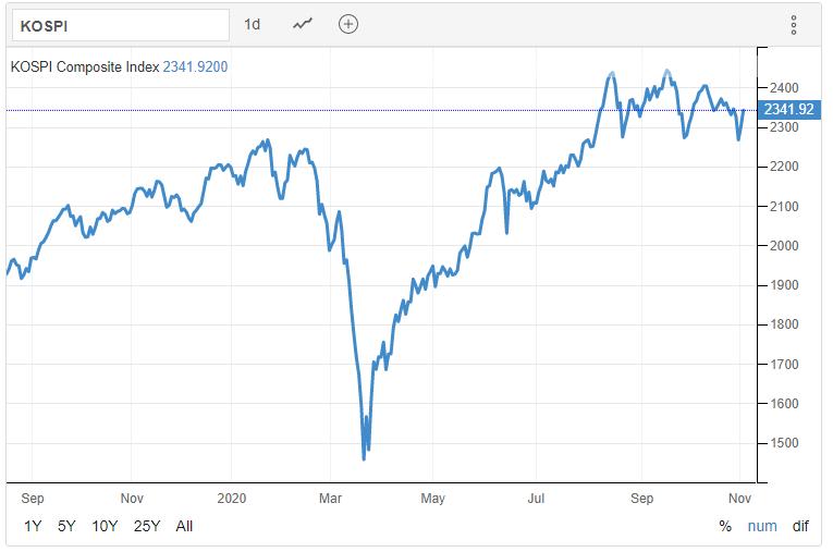 KOSPI 03.11.2020 - Trading Economics