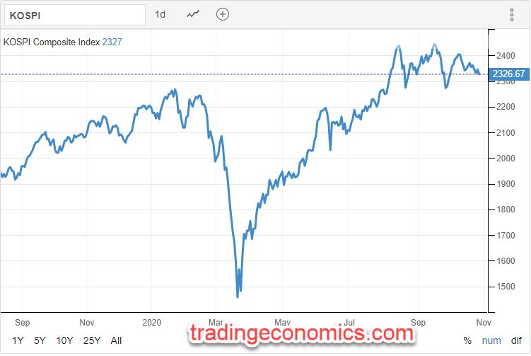 KOSPI 29.10.2020 - Trading Economics