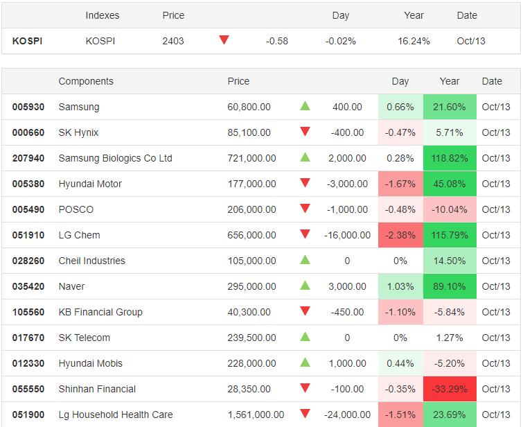 KOSPI 13.10.2020 - Trading Economics