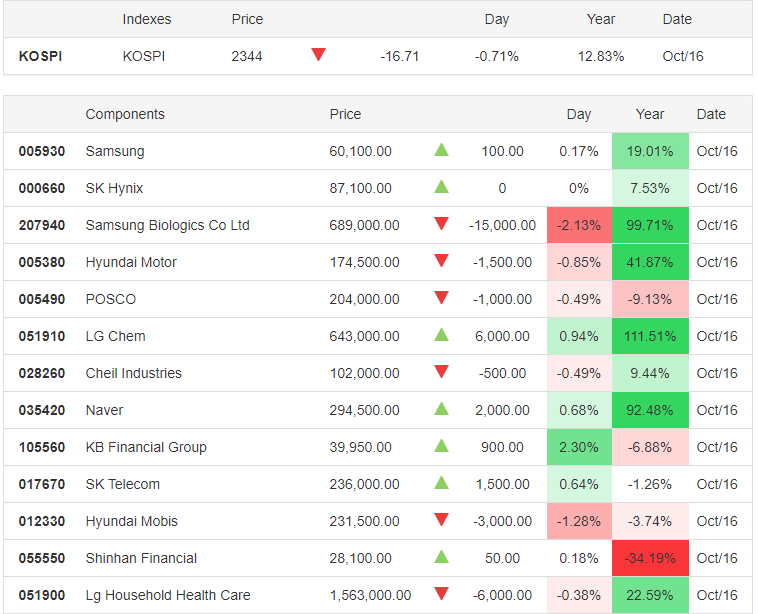 KOSPI 16.10.2020 - Trading Economics