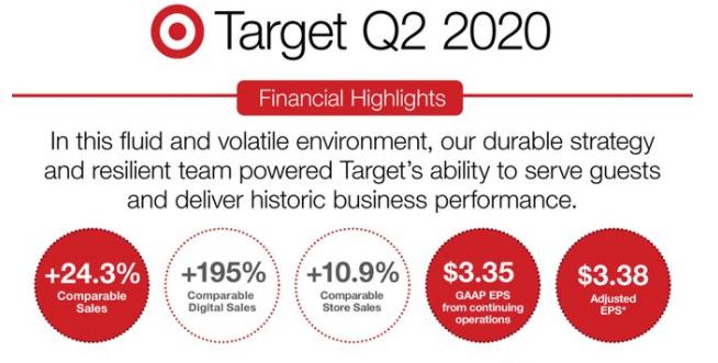 Target increased digital sales by 195%