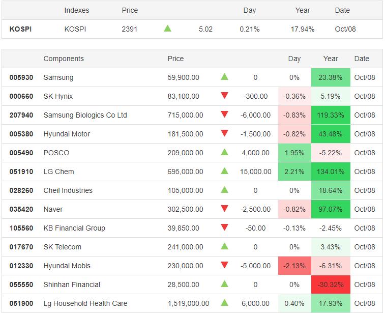 KOSPI 08.10.2020 - Trading Economics