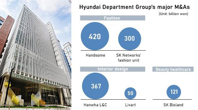 Hyundai Department Group's major M&A's