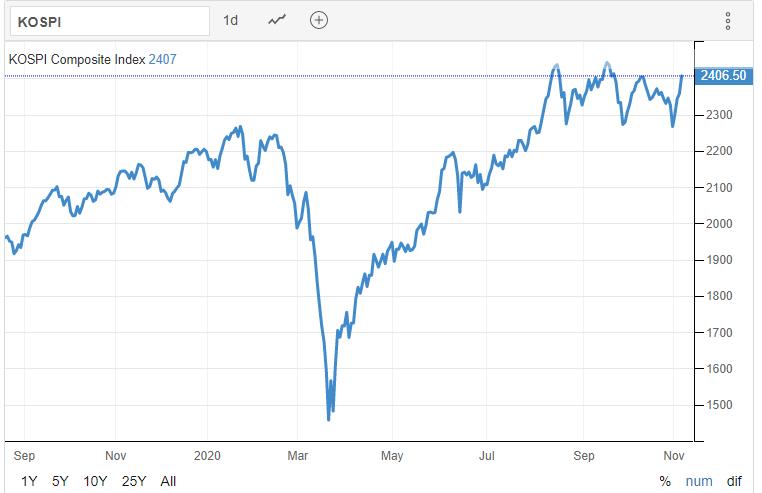KOSPI 05.11.2020 - Trading Economics