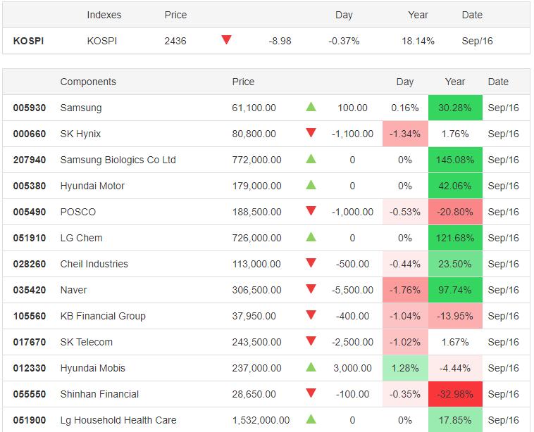 KOSPI 16.09.2020 - Trading Economics