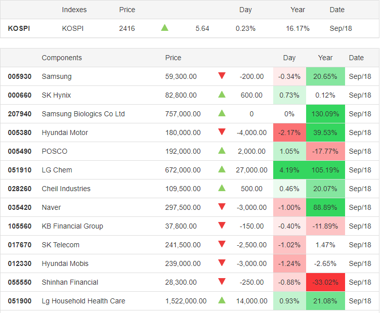 KOSPI 18.09.2020 - Trading Economics