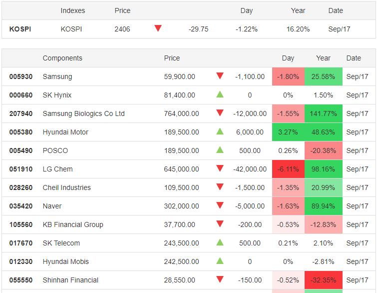 KOSPI 17.09.2020 - Trading Economics