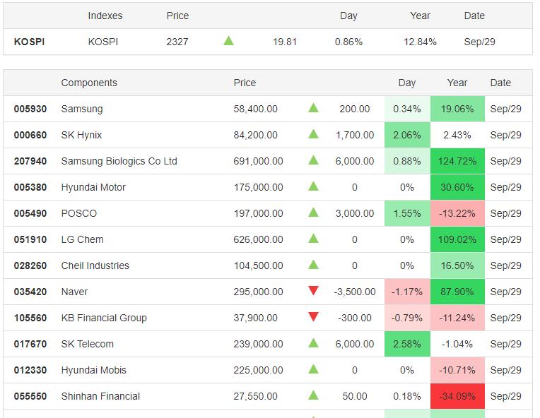 KOSPI 29.09.2020 - Trading Economics