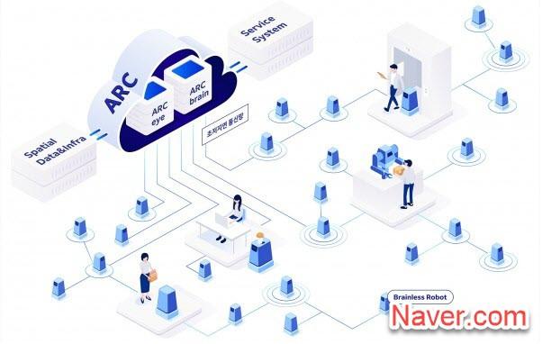 ARC künstliche Intelligenz-Roboter-Clouds (ARC) - Naver