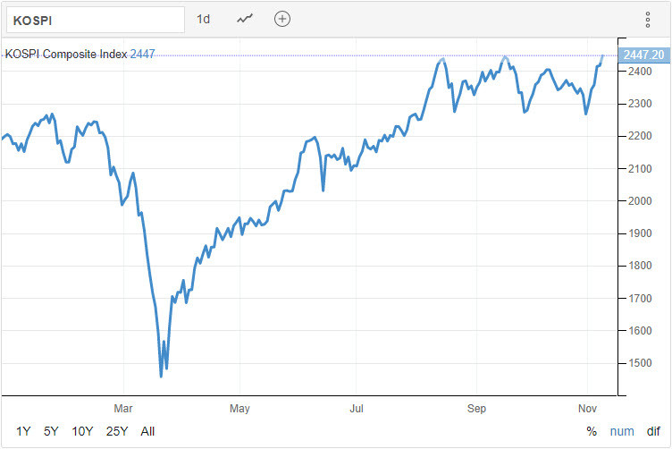 KOSPI 09.11.2020 - Trading Economics