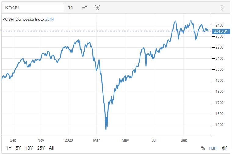 KOSPI 26.10.2020 - Trading Economics