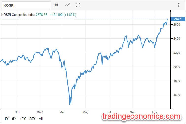 KOSPI 02.12.2020 - Trading Economics