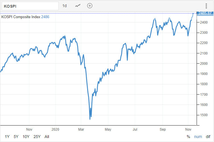 KOSPI 11.11.2020 - Trading Economics