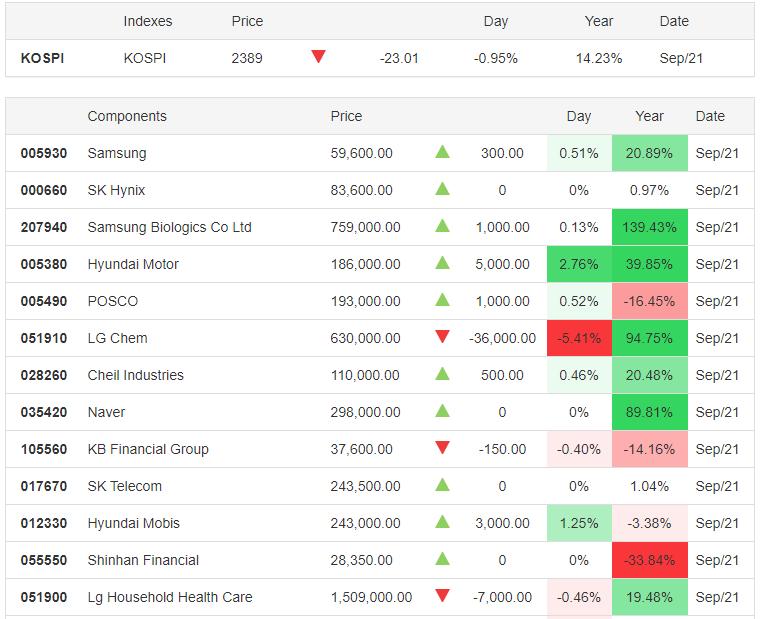 KOSPI 21.09.2020 - Trading Economics
