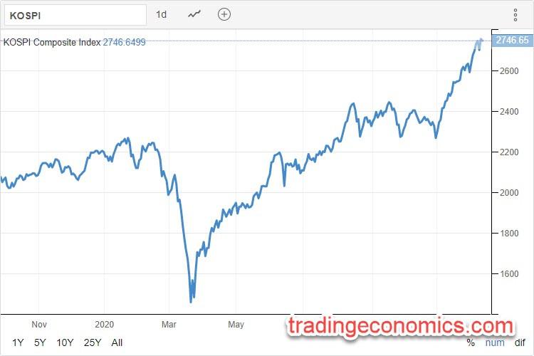 KOSPI 10.12.2020 - Trading Economics