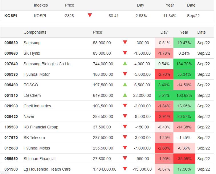 KOSPI 22.09.2020 - Trading Economics