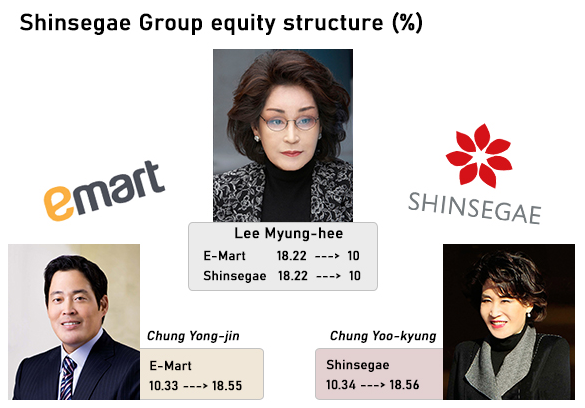 Shinsegae Group equity structure