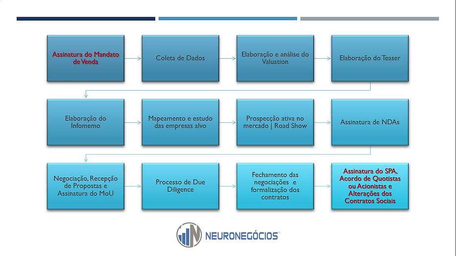 Fluxo MeA Neuronegocios.png