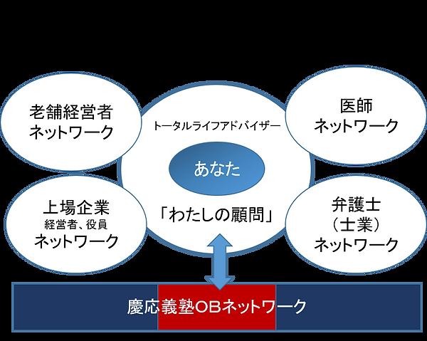 慶應人脈図.png
