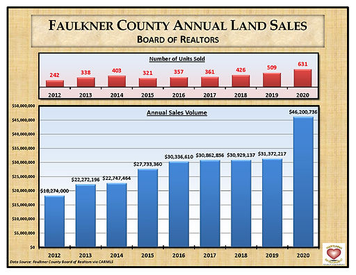 MLS Land Sales FCBOR Graph 12-20.jpg