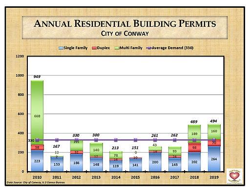 City of Conway Building Permits Multi Fa