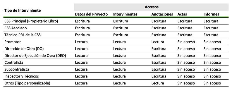 tabla_accesos_lieV2.png