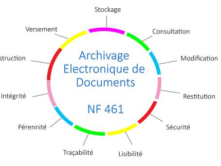 Et si nous parlions d'archivage électronique ?