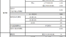 美国房产投资宝典 - 1031 置换 (1031 Exchange)