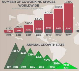 Coworking,办公楼市场的革新还是挑战?