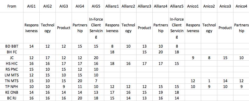 Input data organized by level-1 header consisting of Provider, level-2 header consisting of Factor