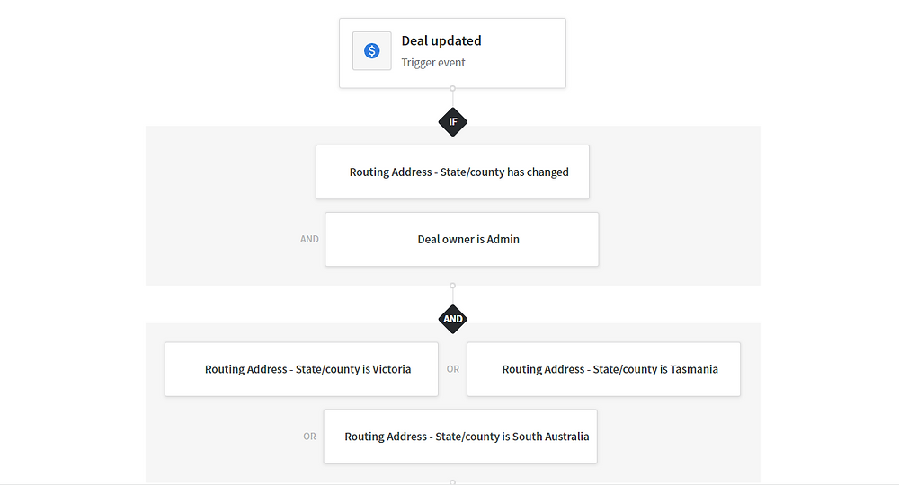 Lead Assignment Automation for Australia